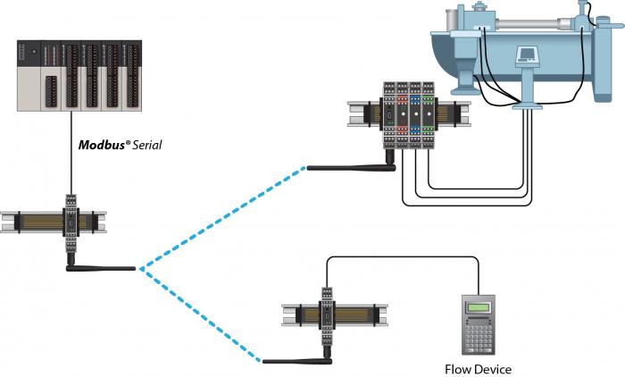 transfer i o and modbus® data with prosoft technology\u0027s multi point