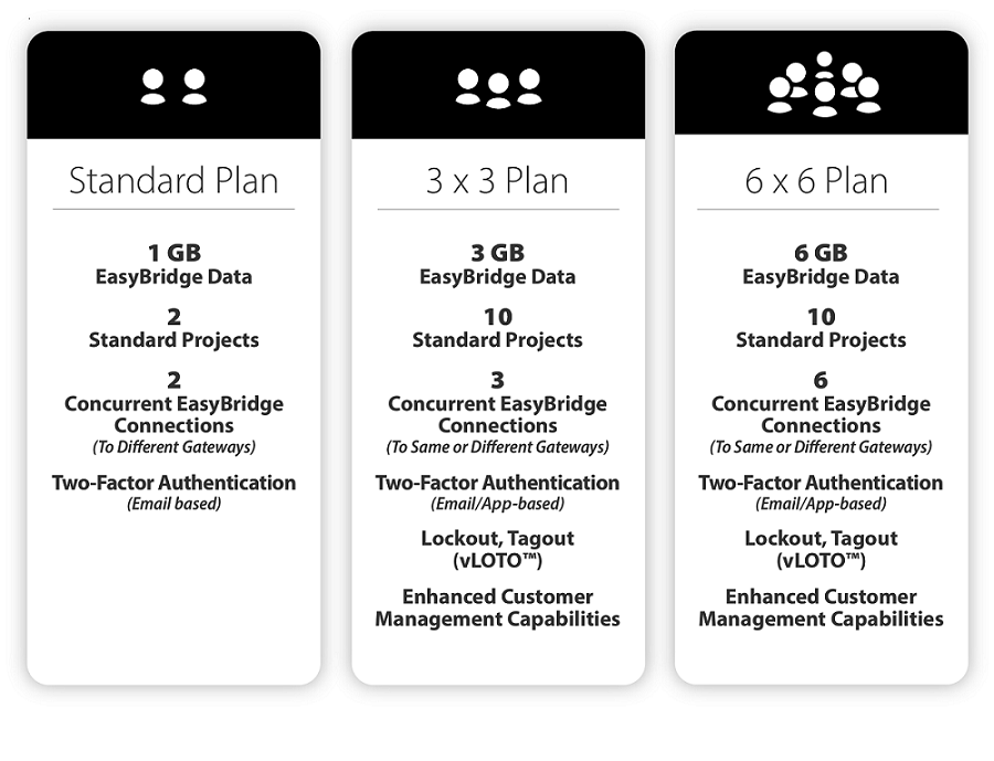 Prosoft Connect Power User Plans - Pricing