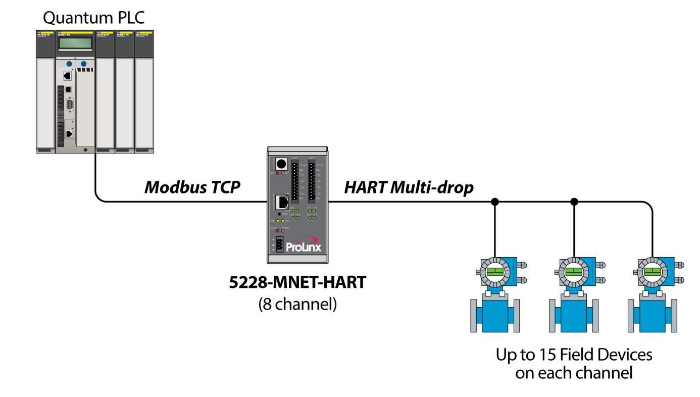 Mnet Channel