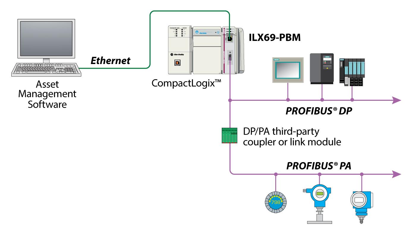 rslogix 5000 msg instruction ethernet