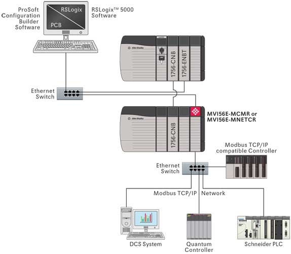 Schematic-MVI56E-MCMR-MNETCR-Remote Network Interface Device Wiring on